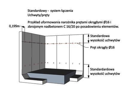 System łączenia uchwyty/pręty